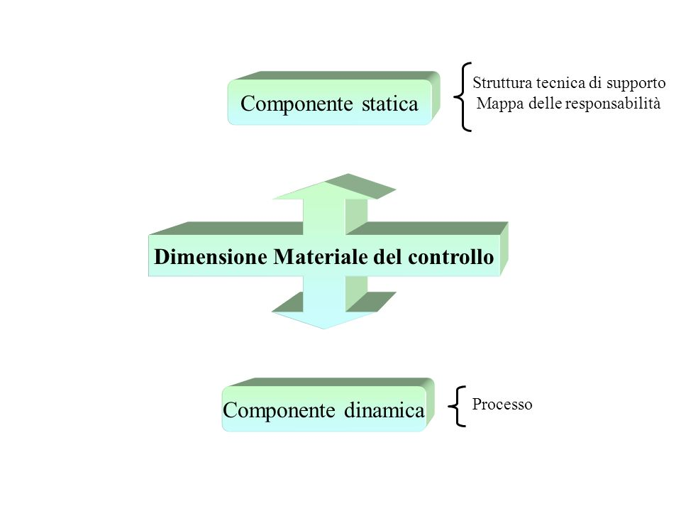 Dimensione Materiale del controllo