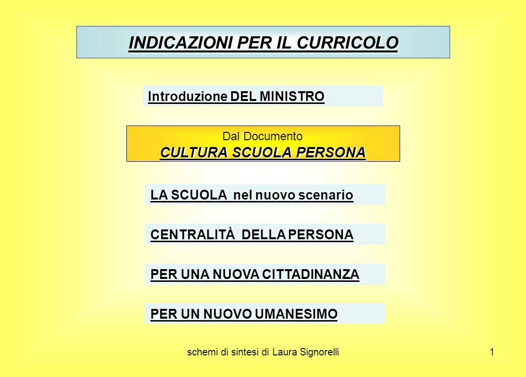 INDICAZIONI PER IL CURRICOLO CULTURA SCUOLA PERSONA Ppt Scaricare