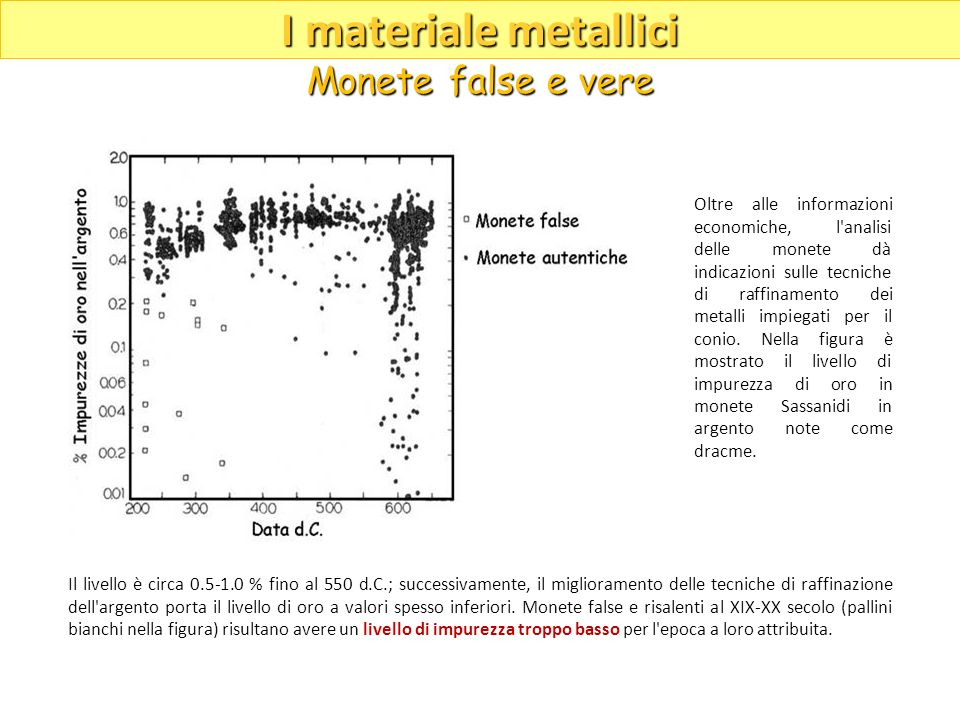 I materiale metallici Monete false e vere