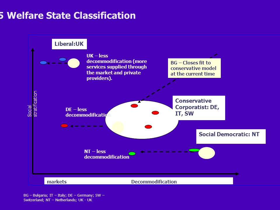 2005 Welfare State Classification