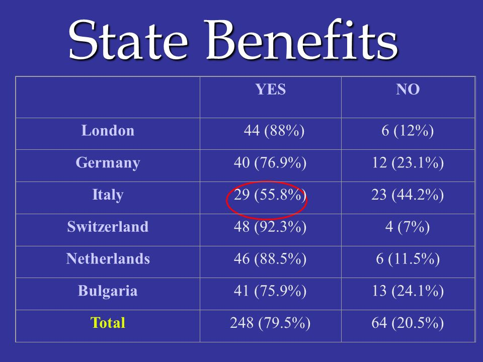 State Benefits YES NO London 44 (88%)‏ 6 (12%)‏ Germany 40 (76.9%)‏