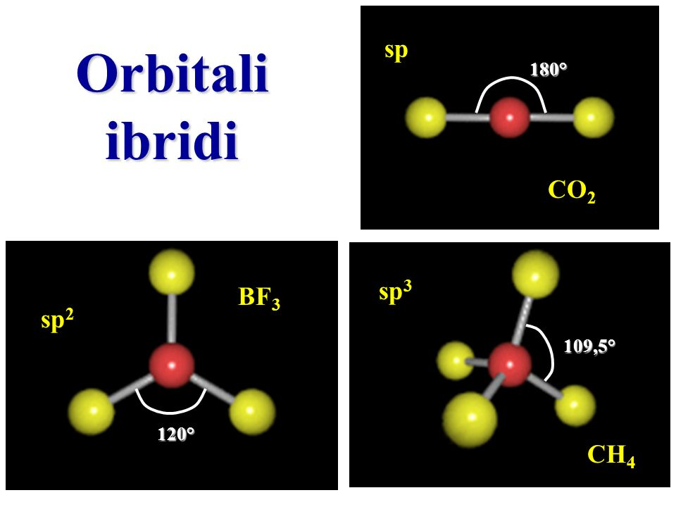 sp Orbitali ibridi 180° CO2 sp3 BF3 sp2 109,5° 120° CH4
