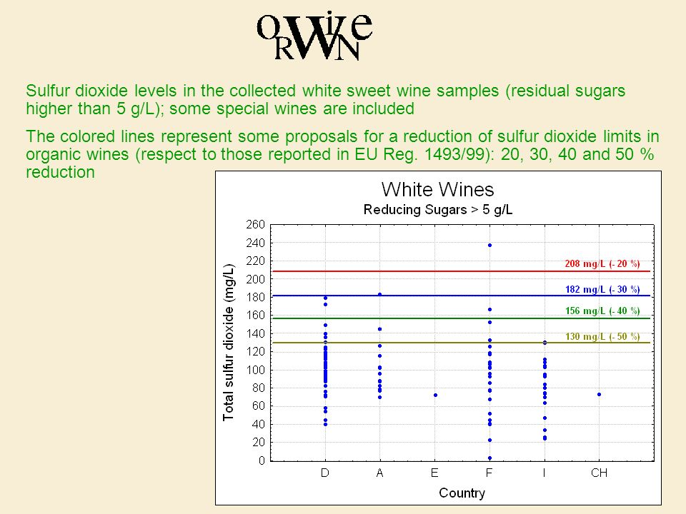 Sulfur dioxide levels in the collected white sweet wine samples (residual sugars higher than 5 g/L); some special wines are included