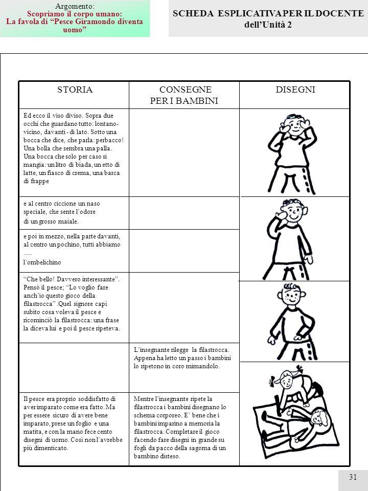 Il Corpo E Il Movimento Schede Operative Per L Attività