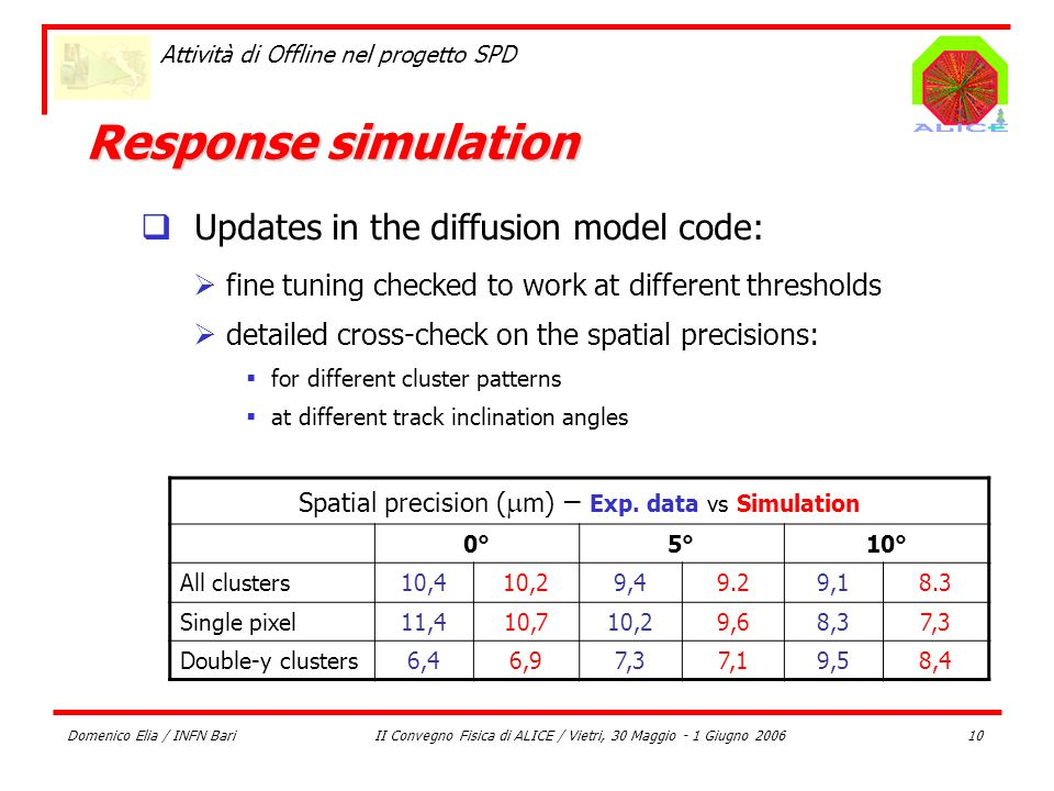 Response simulation Updates in the diffusion model code: