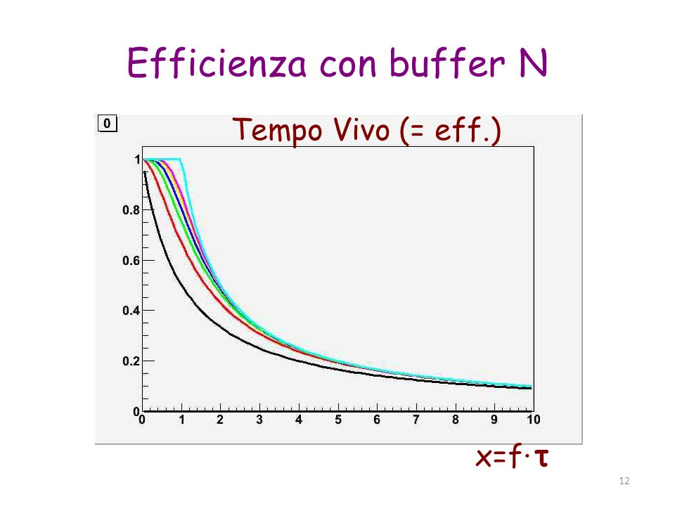 Efficienza con buffer N