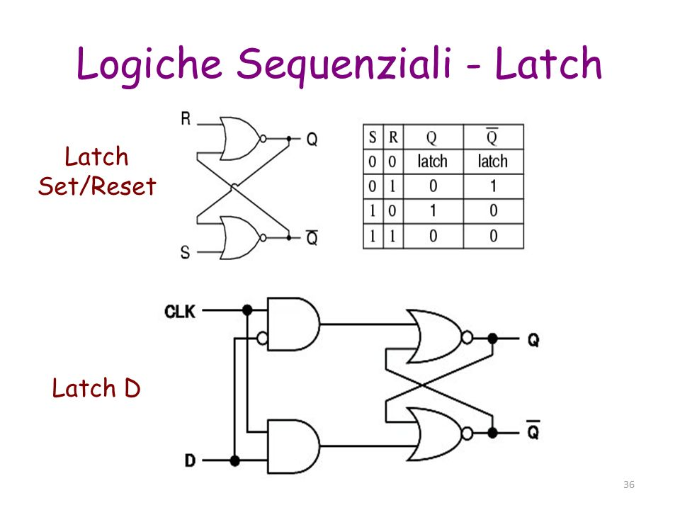 Logiche Sequenziali - Latch