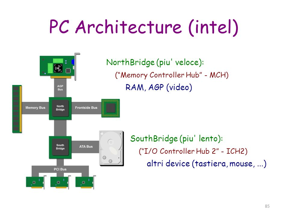 PC Architecture (intel)‏
