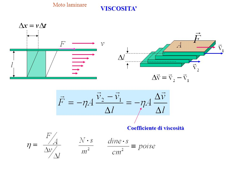 Coefficiente di viscosità
