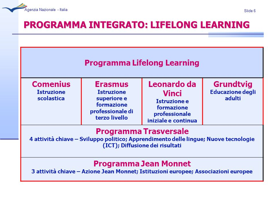 PROGRAMMA INTEGRATO: LIFELONG LEARNING