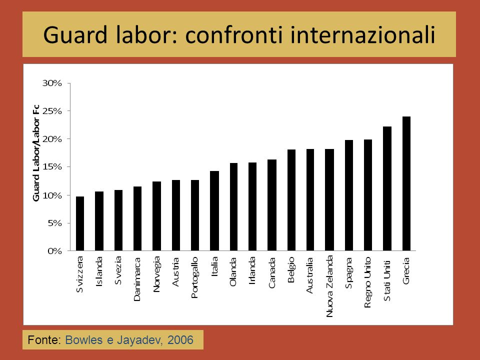 Guard labor: confronti internazionali