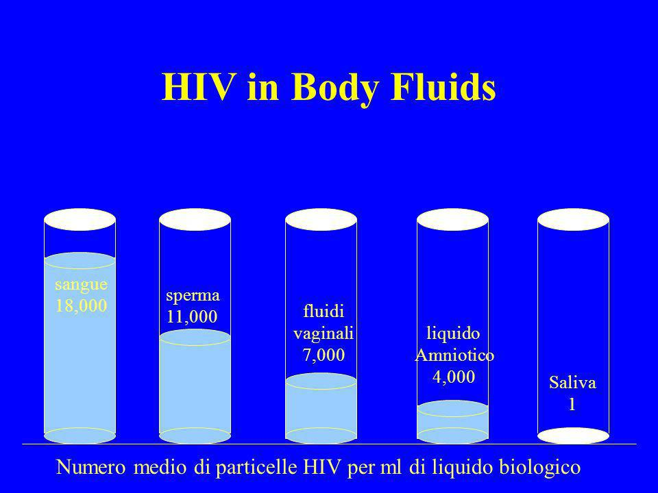 HIV in Body Fluids sangue. 18,000. sperma. 11,000. fluidi vaginali. 7,000. liquido. Amniotico.