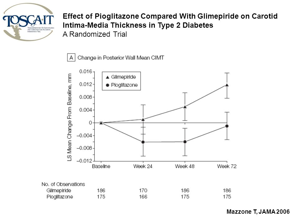 Effect of Pioglitazone Compared With Glimepiride on Carotid Intima-Media Thickness in Type 2 Diabetes