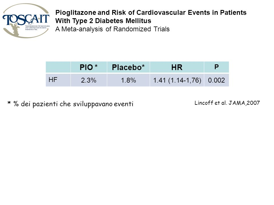 Pioglitazone and Risk of Cardiovascular Events in Patients With Type 2 Diabetes Mellitus