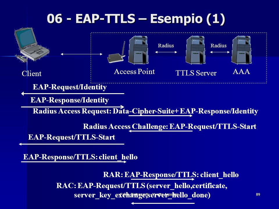 06 - EAP-TTLS – Esempio (1) Access Point TTLS Server AAA Client