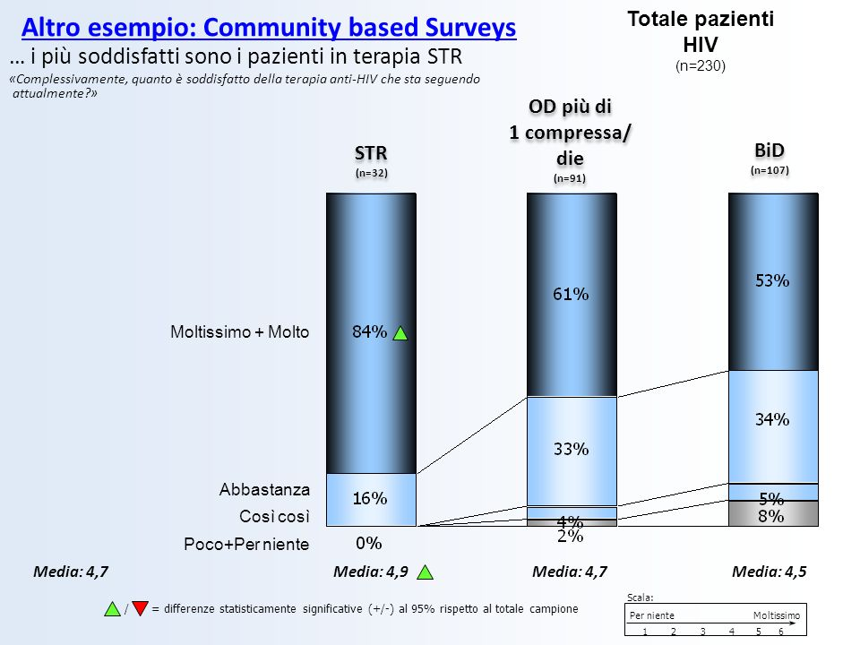 Altro esempio: Community based Surveys