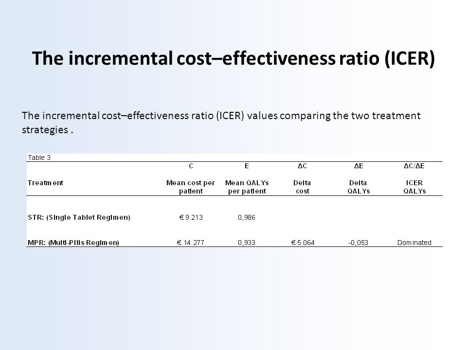 The incremental cost–effectiveness ratio (ICER)