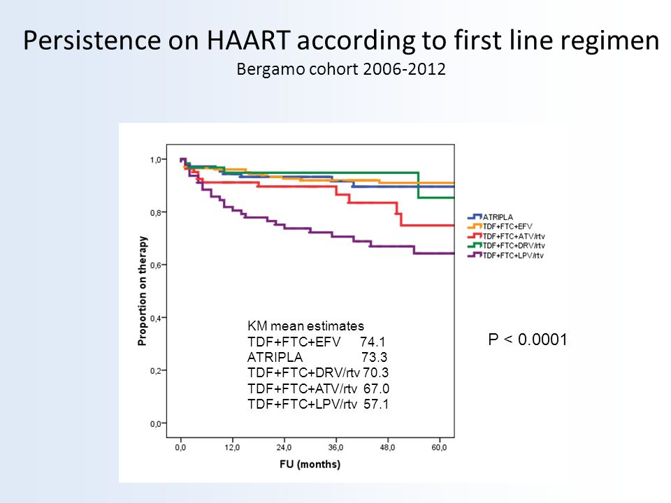 Persistence on HAART according to first line regimen