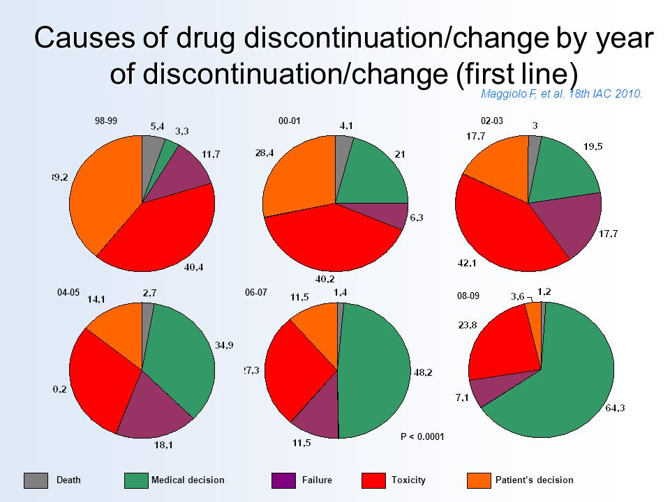 Causes of drug discontinuation/change by year of discontinuation/change (first line)