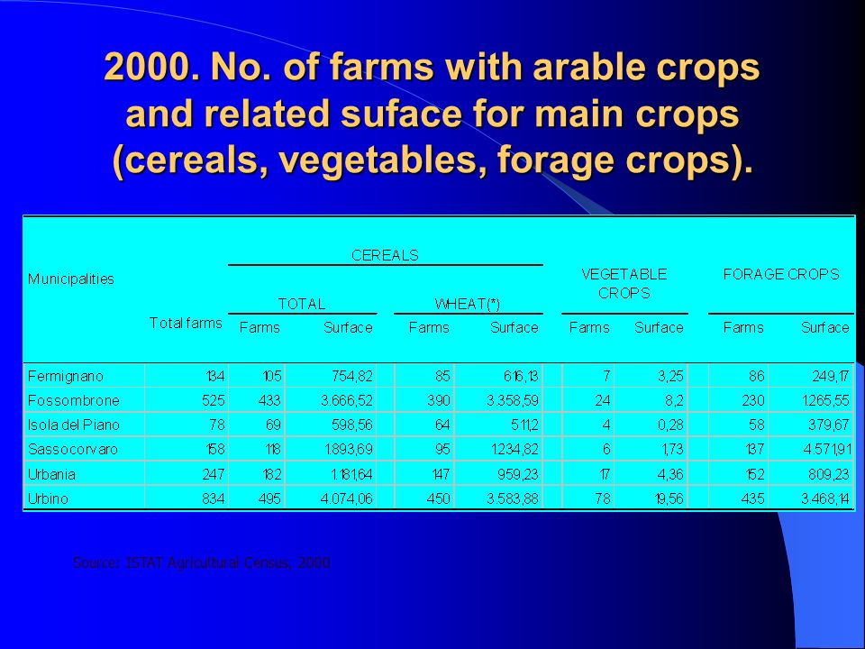 2000. No. of farms with arable crops and related suface for main crops (cereals, vegetables, forage crops).