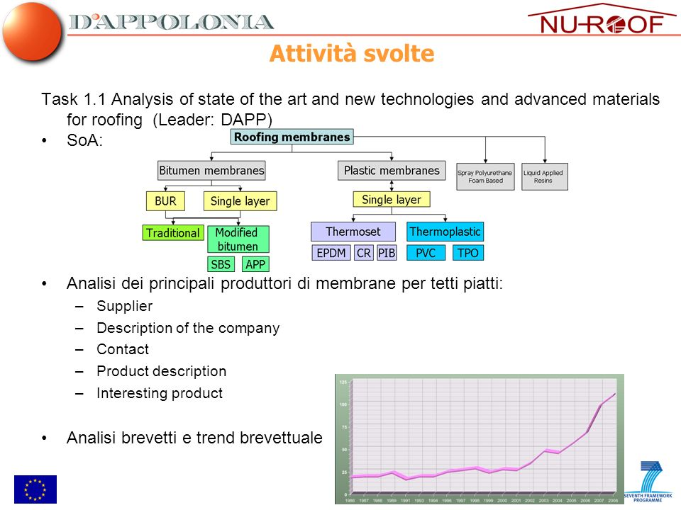 Attività svolte Task 1.1 Analysis of state of the art and new technologies and advanced materials for roofing (Leader: DAPP)