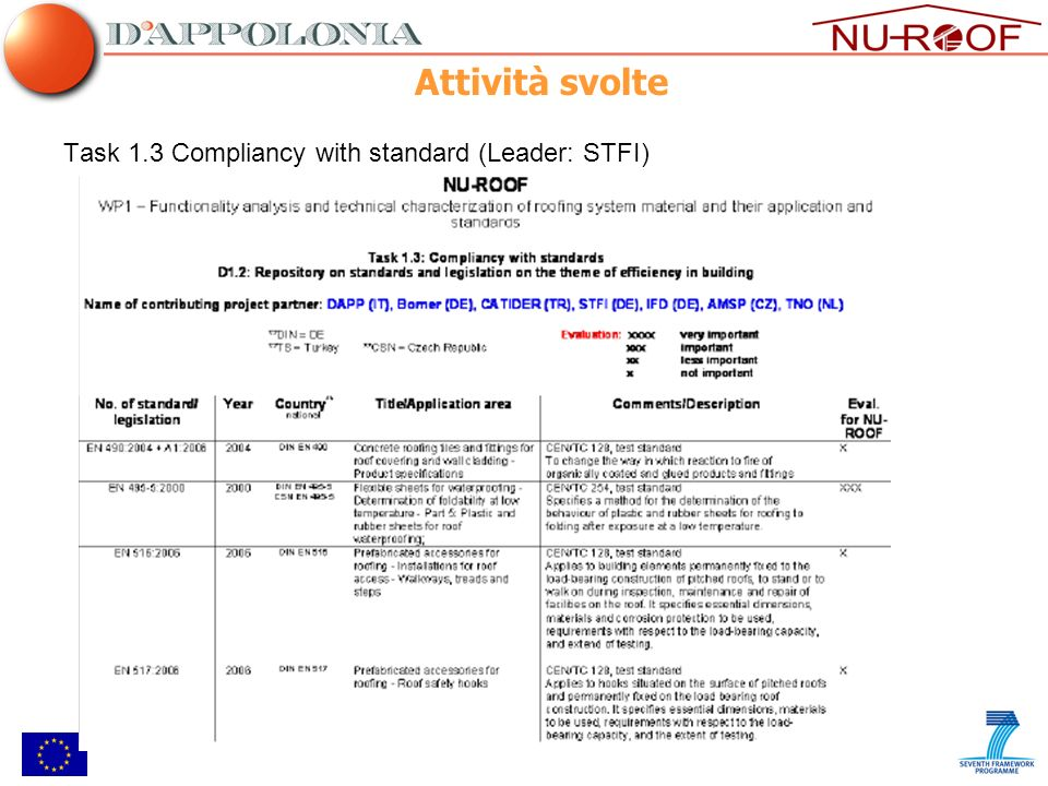 Attività svolte Task 1.3 Compliancy with standard (Leader: STFI)