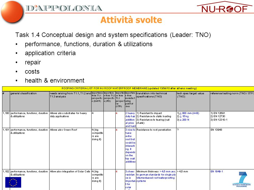 Attività svolte Task 1.4 Conceptual design and system specifications (Leader: TNO) performance, functions, duration & utilizations.