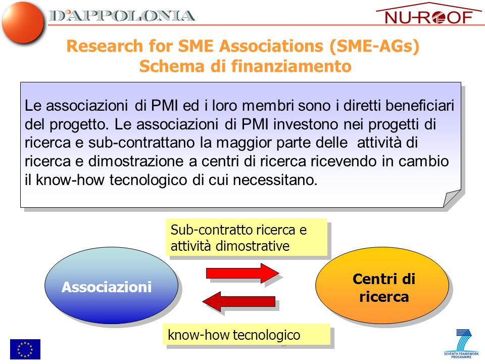 Research for SME Associations (SME-AGs) Schema di finanziamento