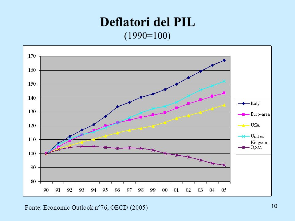 Deflatori del PIL (1990=100) Fonte: Economic Outlook n°76, OECD (2005)