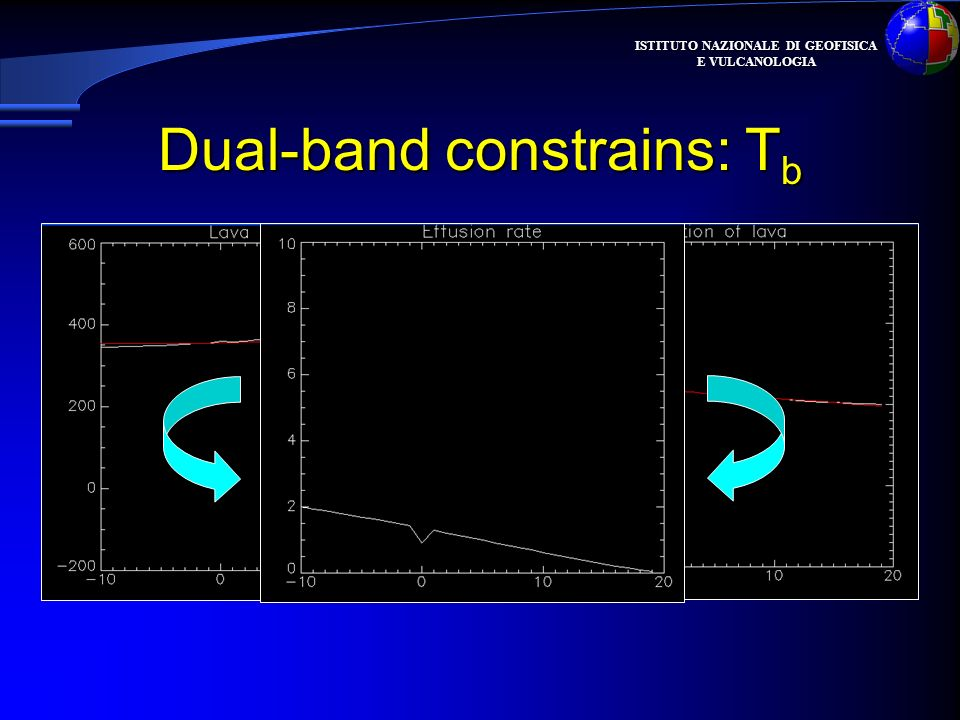 Dual-band constrains: Tb