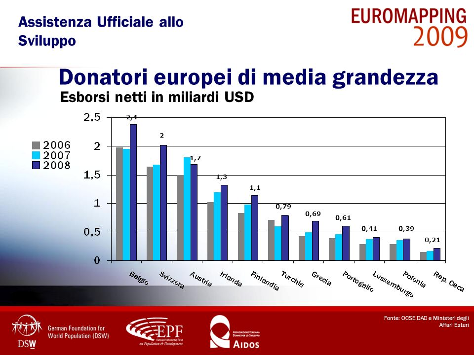 Donatori europei di media grandezza