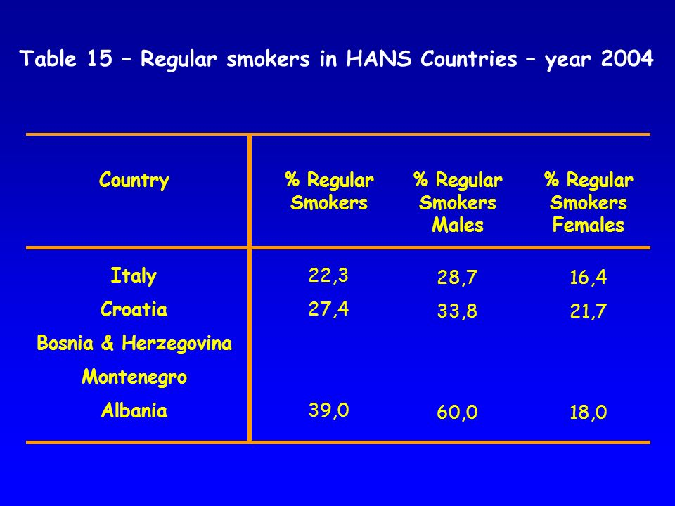Table 15 – Regular smokers in HANS Countries – year 2004