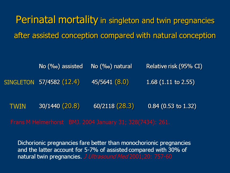 Perinatal mortality in singleton and twin pregnancies after assisted conception compared with natural conception