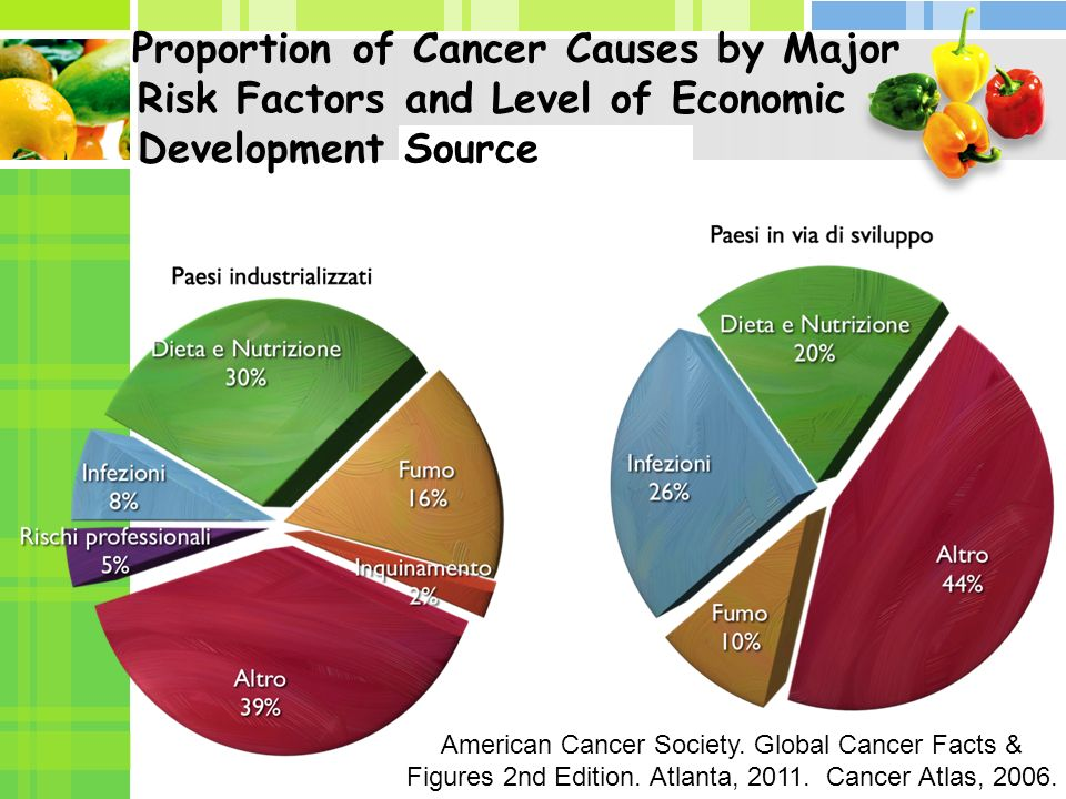 Proportion of Cancer Causes by Major Risk Factors and Level of Economic Development Source