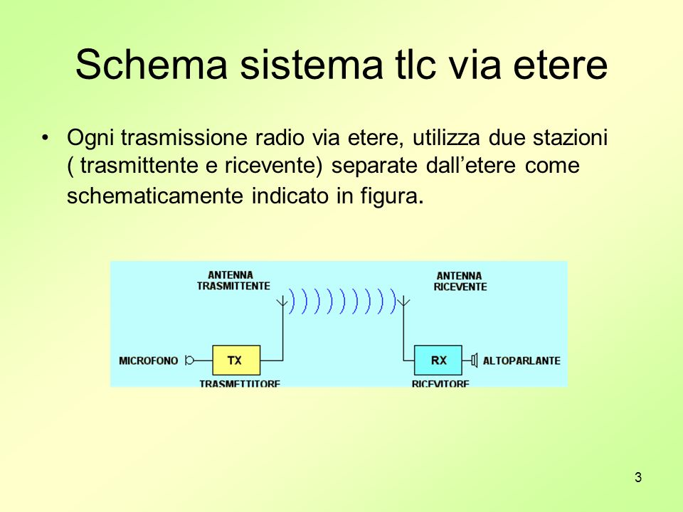 Schema sistema tlc via etere