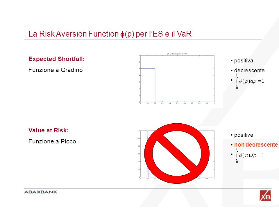 La Risk Aversion Function (p) per l'ES e il VaR