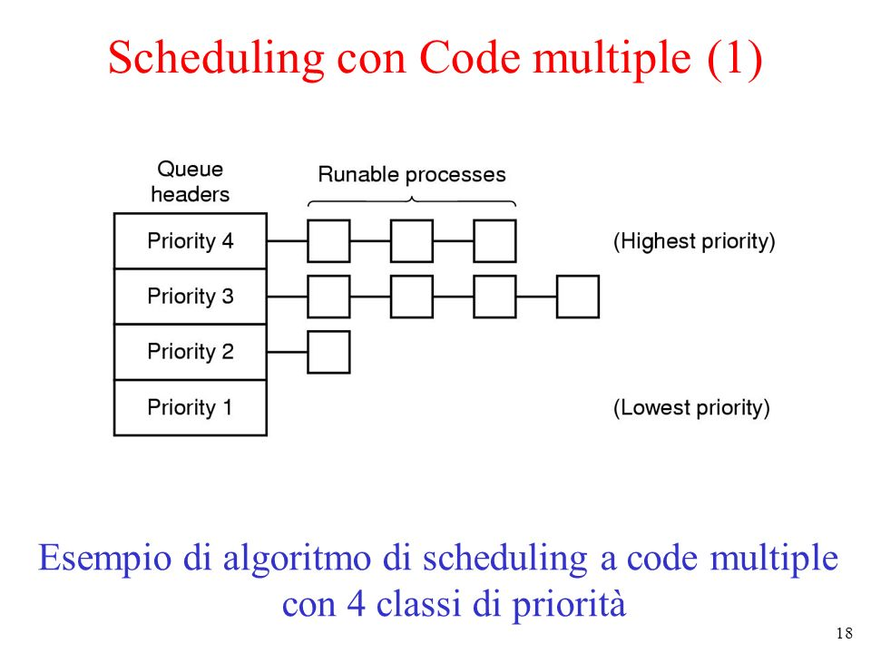 Scheduling con Code multiple (1)