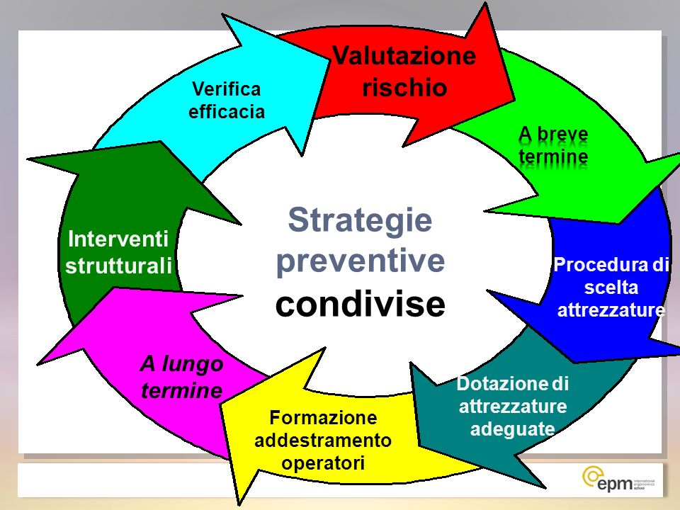 Strategie preventive condivise