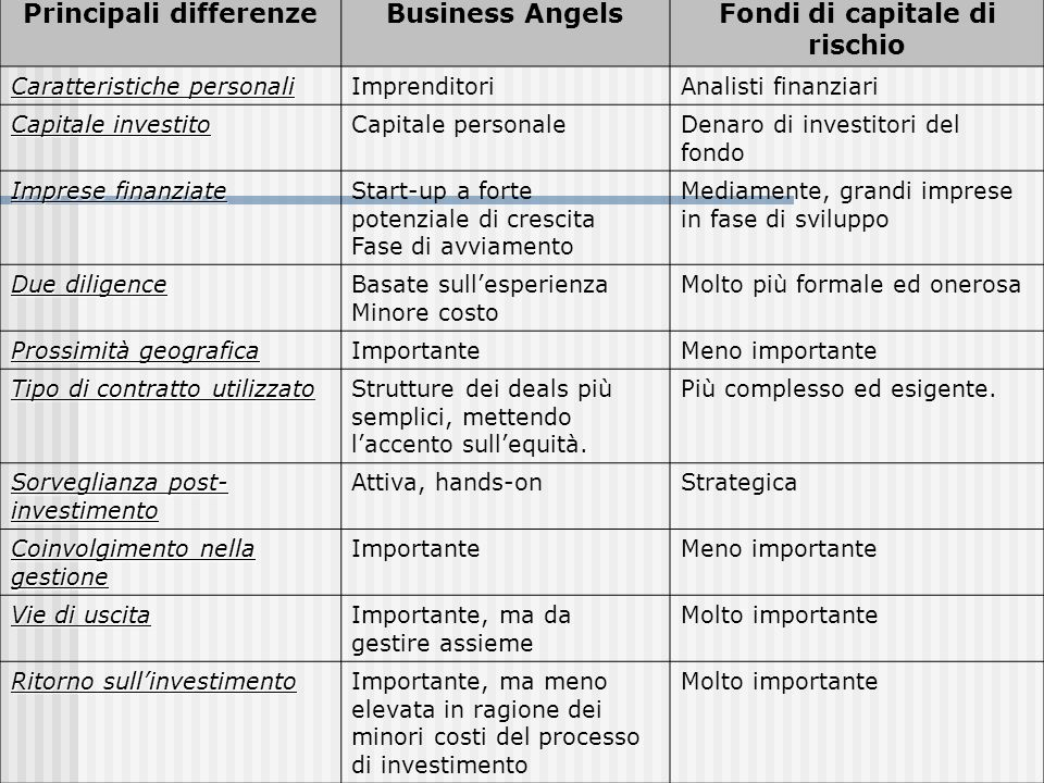 Principali differenze Fondi di capitale di rischio