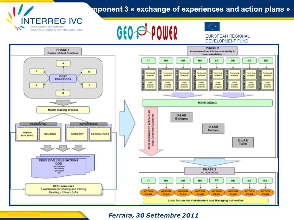 Component 3 « exchange of experiences and action plans »