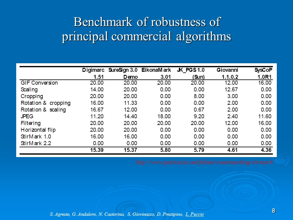 Benchmark of robustness of principal commercial algorithms