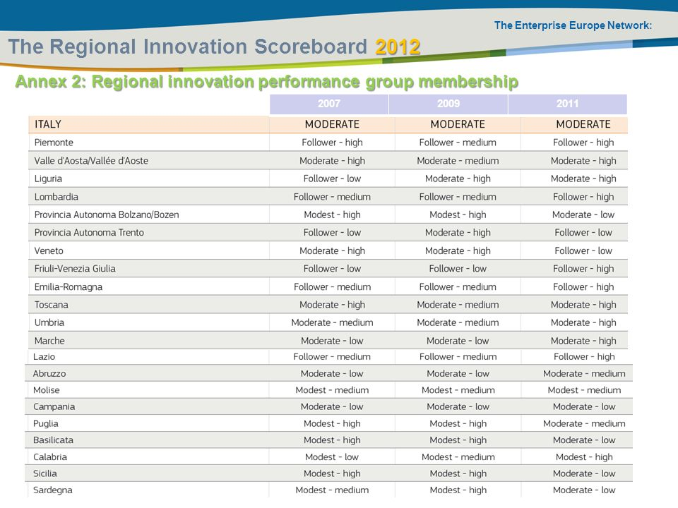 The Regional Innovation Scoreboard 2012