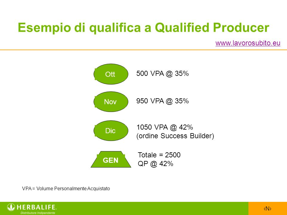 Esempio di qualifica a Qualified Producer