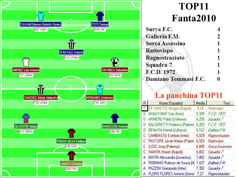 TOP11 Fanta2010 La panchina TOP11 Surya F.C. 4 Galleria F.M. 2