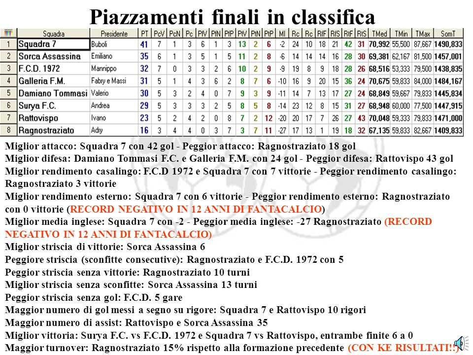 Piazzamenti finali in classifica