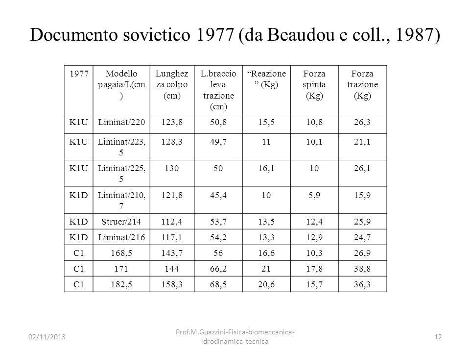 Documento sovietico 1977 (da Beaudou e coll., 1987)