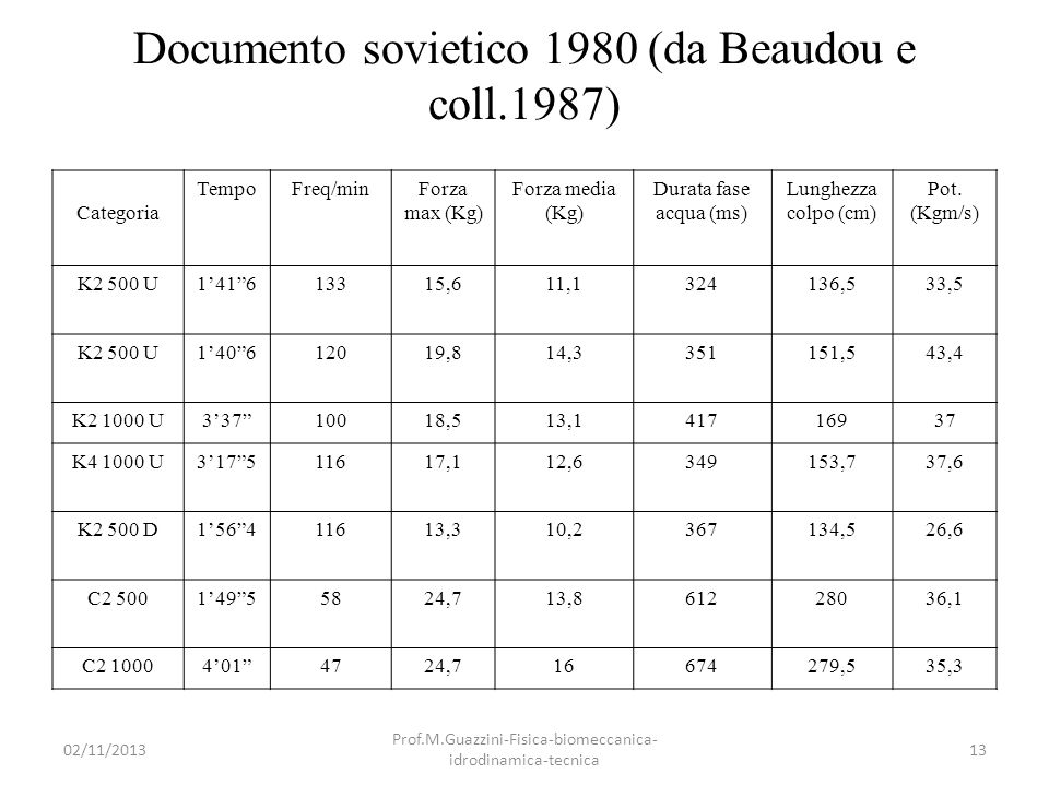 Documento sovietico 1980 (da Beaudou e coll.1987)