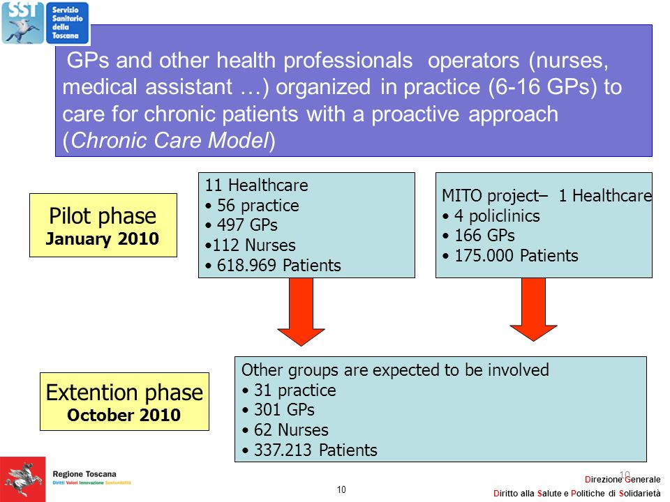 Pilot phase Extention phase 11 Healthcare MITO project– 1 Healthcare