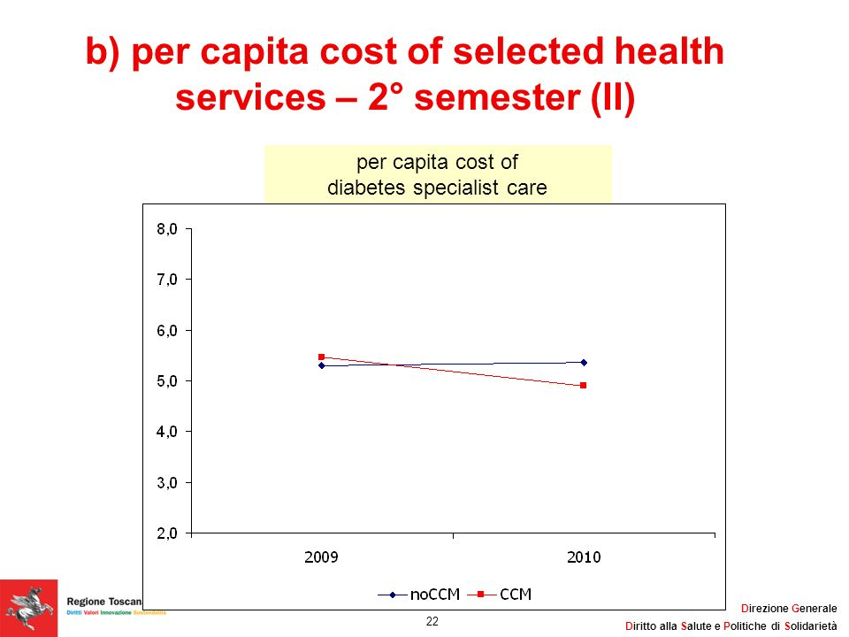b) per capita cost of selected health services – 2° semester (II)