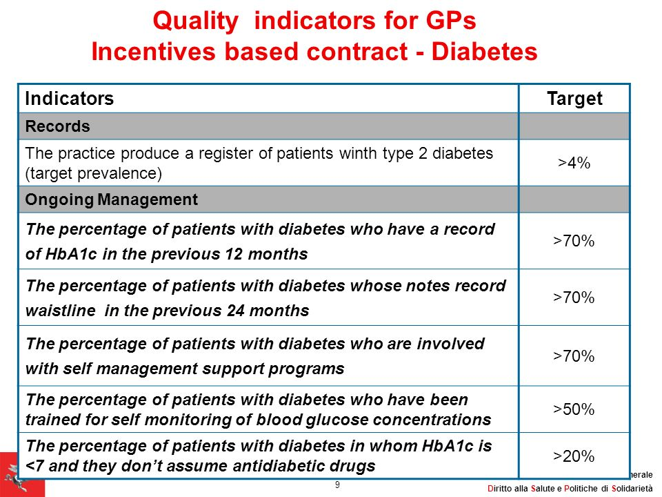 Quality indicators for GPs Incentives based contract - Diabetes